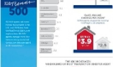 RE/MAX #1 in National Brokerage Surveys